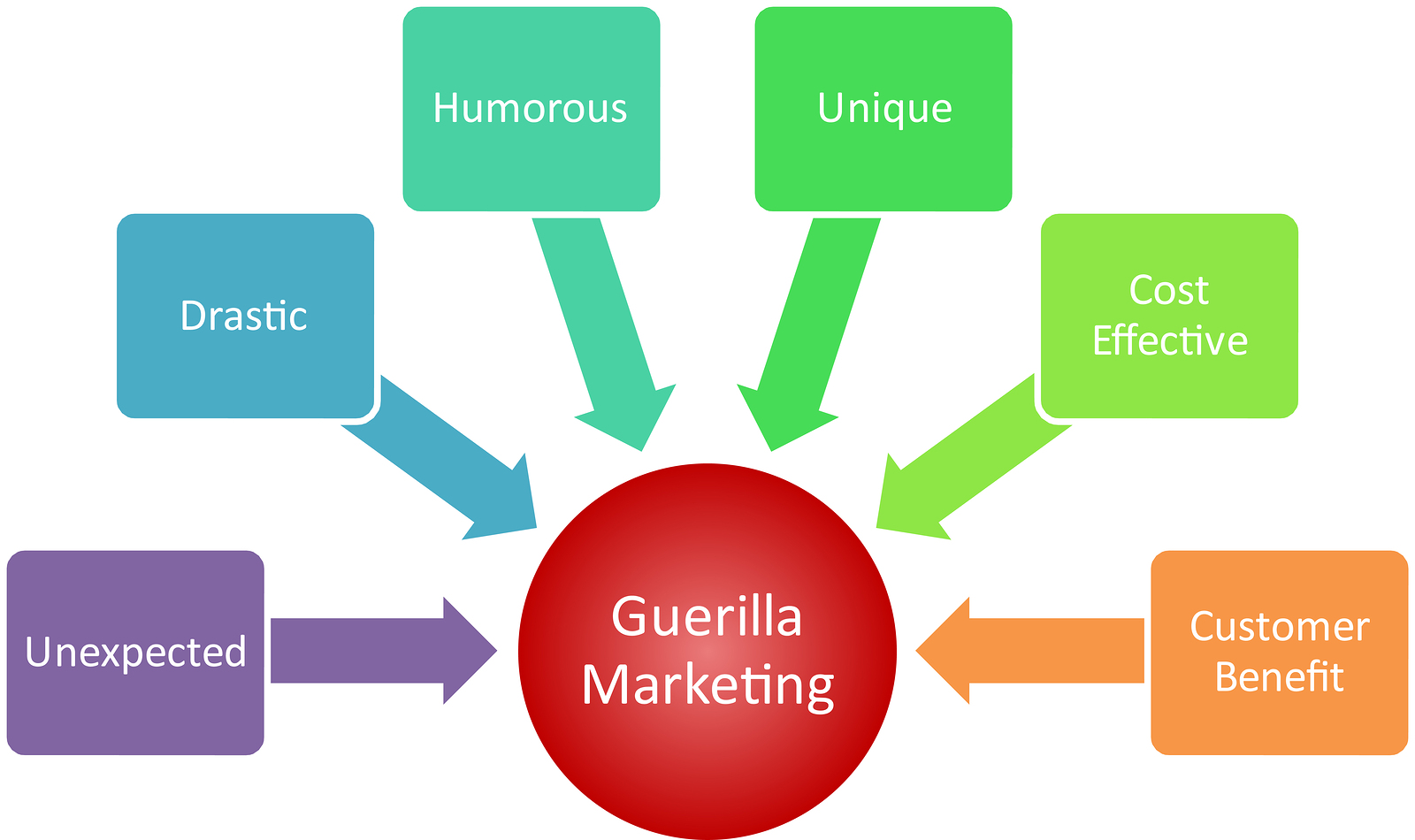 guerilla-marketing-business-diagram.jpg